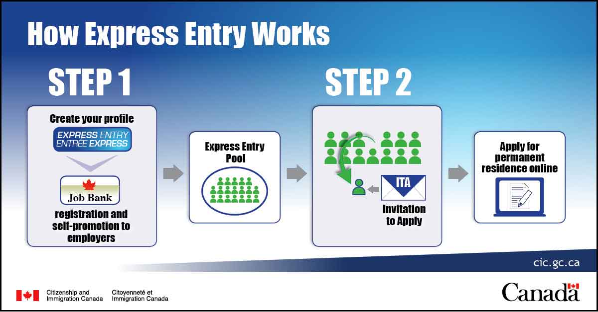 express-entry